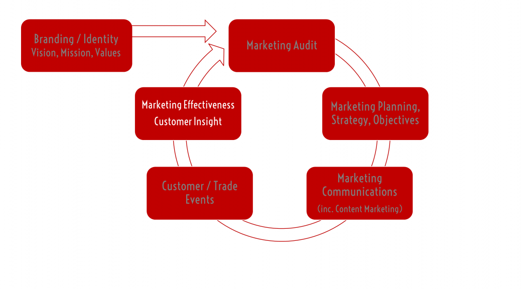 Lascivious-Marketing-Customer-Insight-Research-Services