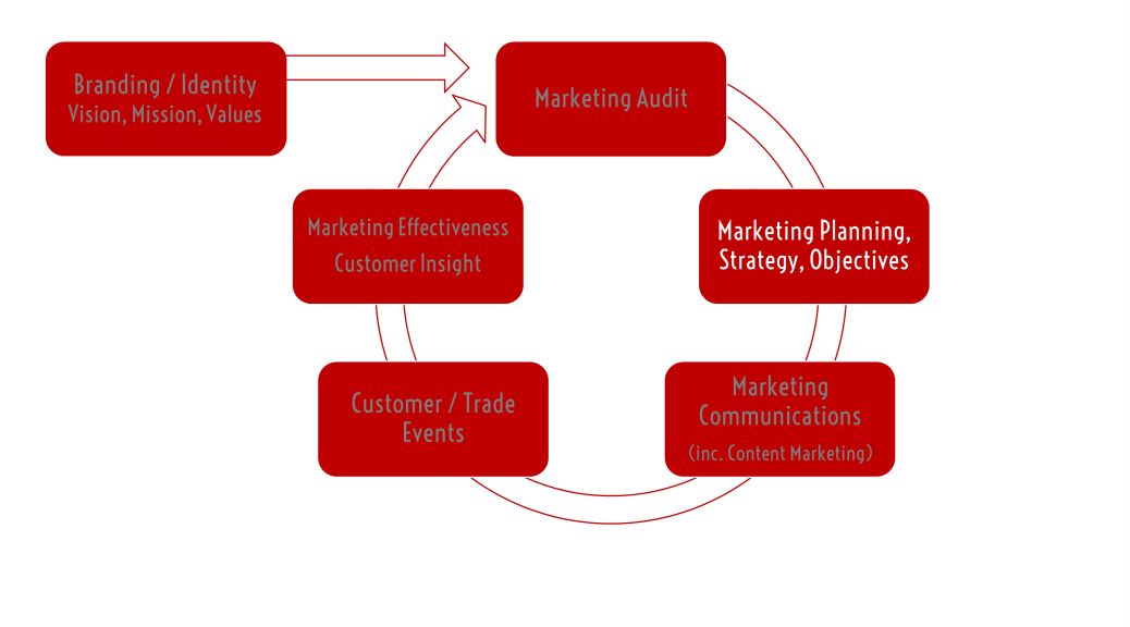 Lascivious-Marketing-Marketing-Planning-Strategy-Objectives-Services